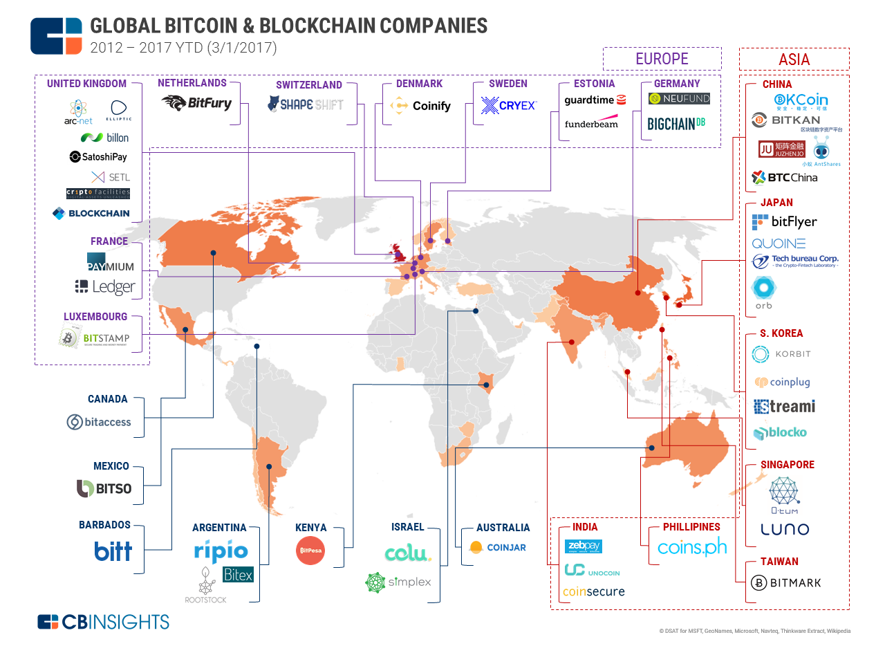 Distributed Ledgers: Bitcoin & Blockchain Goes Global