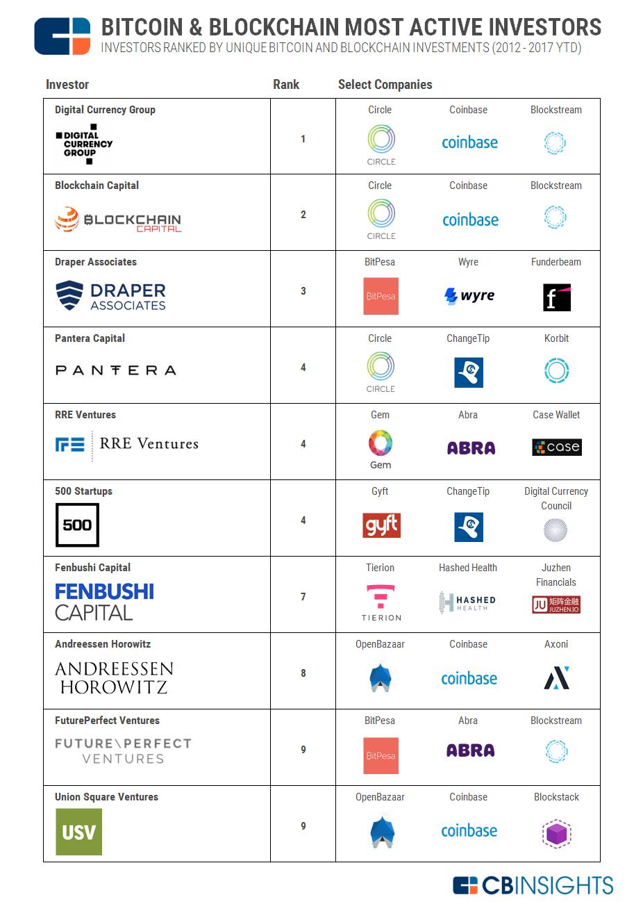 2017.02.27 Most Active VCs v7