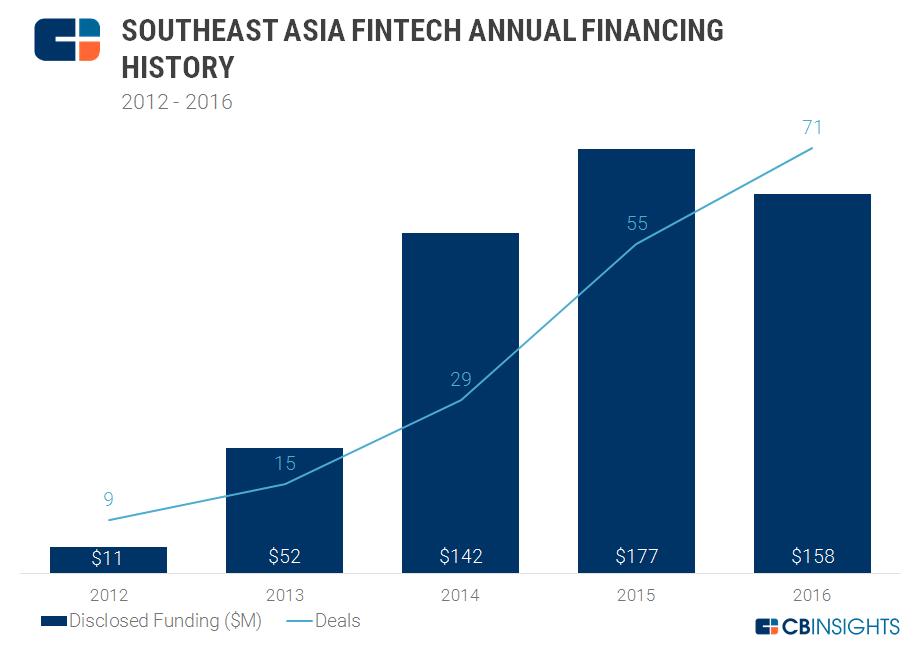 2017.03.07 SE Asia Annual Fintech Financing
