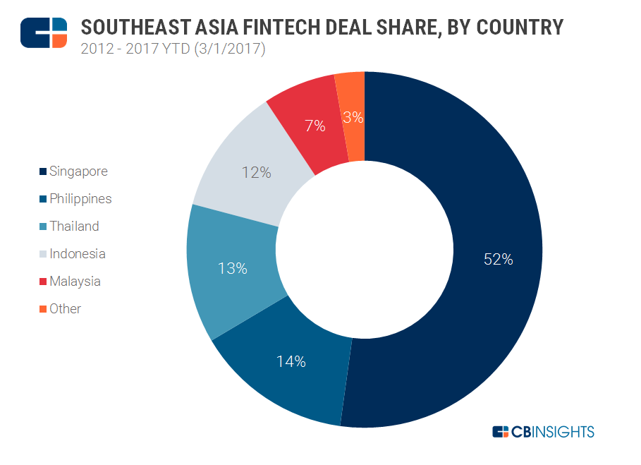 2017.03.07 SE Asia Fintech Geography Deal Share v2