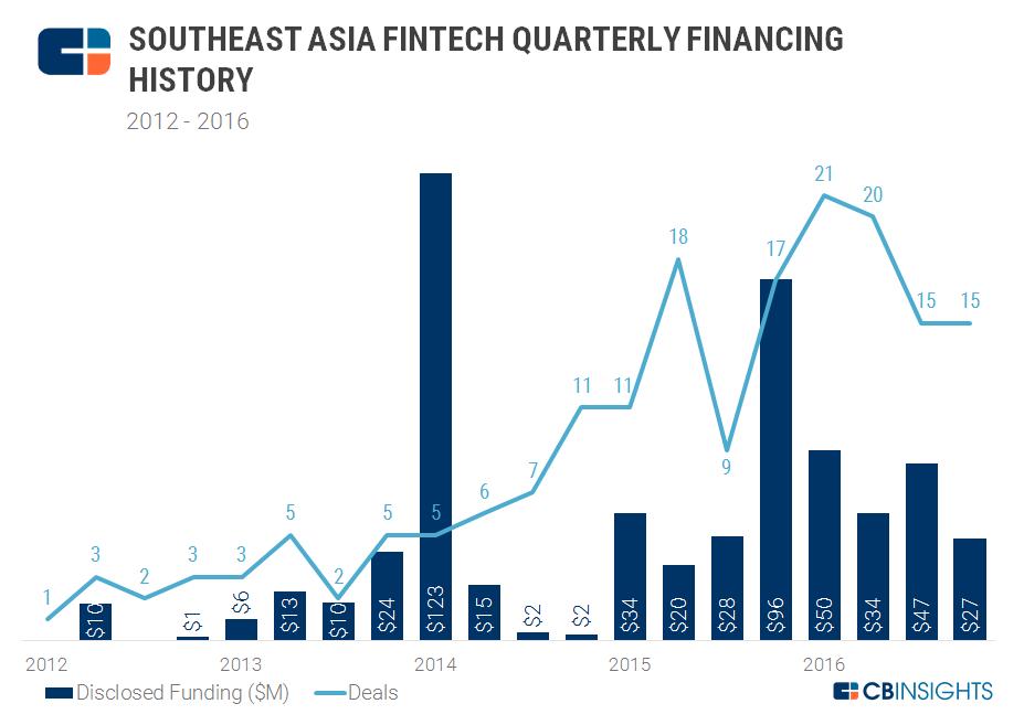 2017.03.07 SE Asia Fintech Quarterly Financing