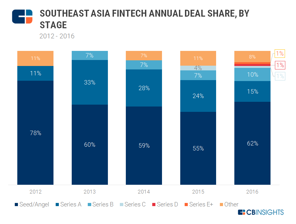2017.03.07 SE Asia Fintech Stage Deal Share