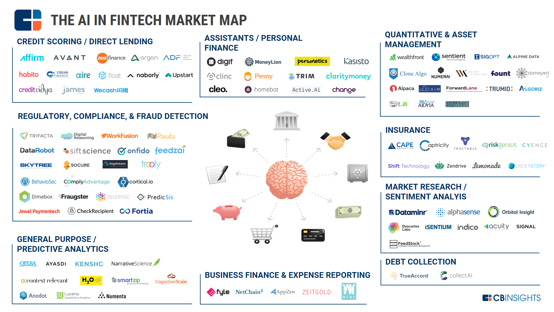 AI in FinTech Market Map Image3