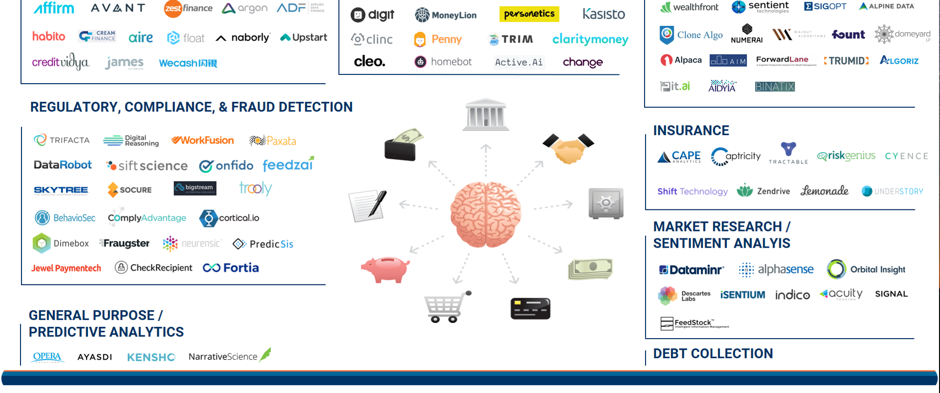 AI in FinTech Market Map Top Image2