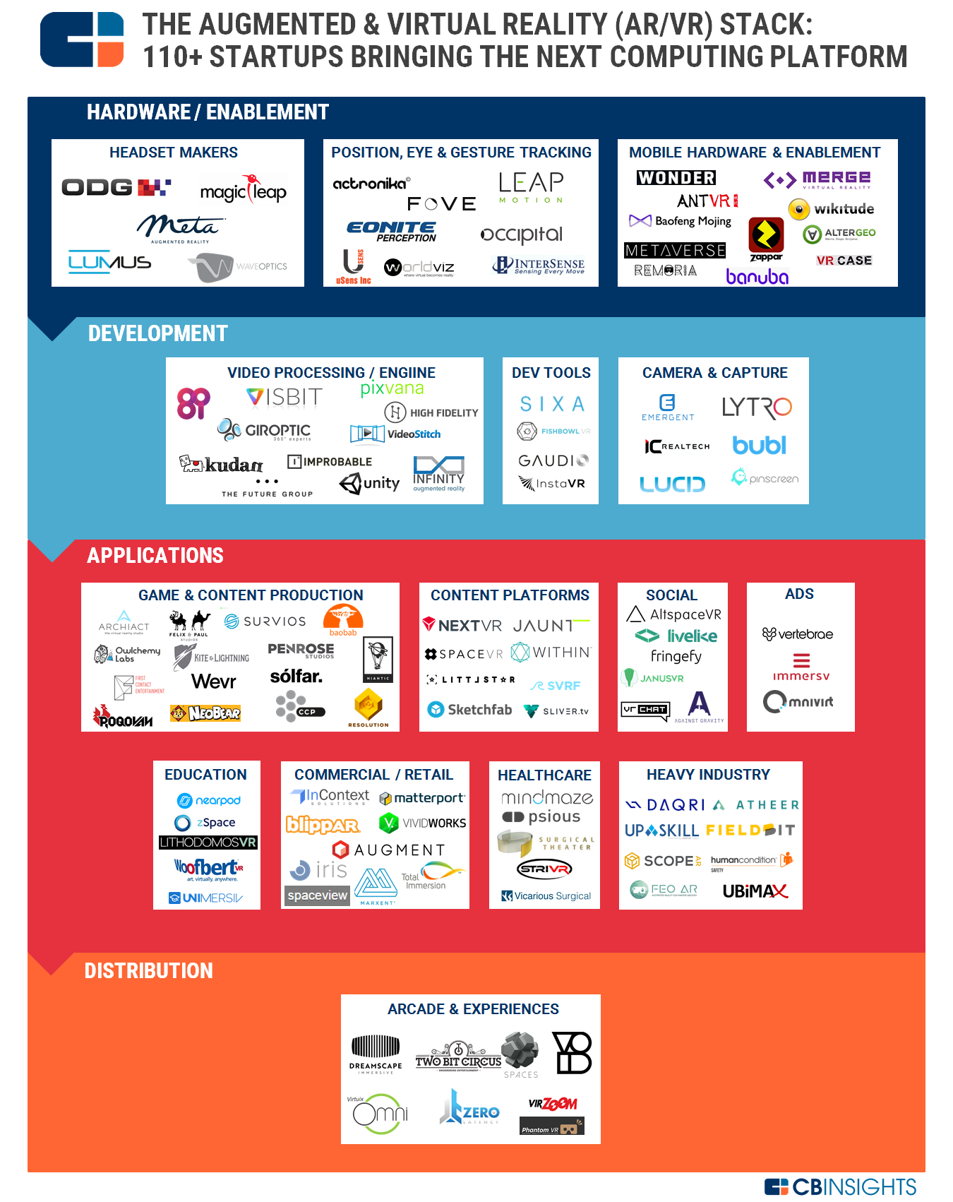 The Augmented & Virtual Reality (AR/VR) Stack: 113 Startups