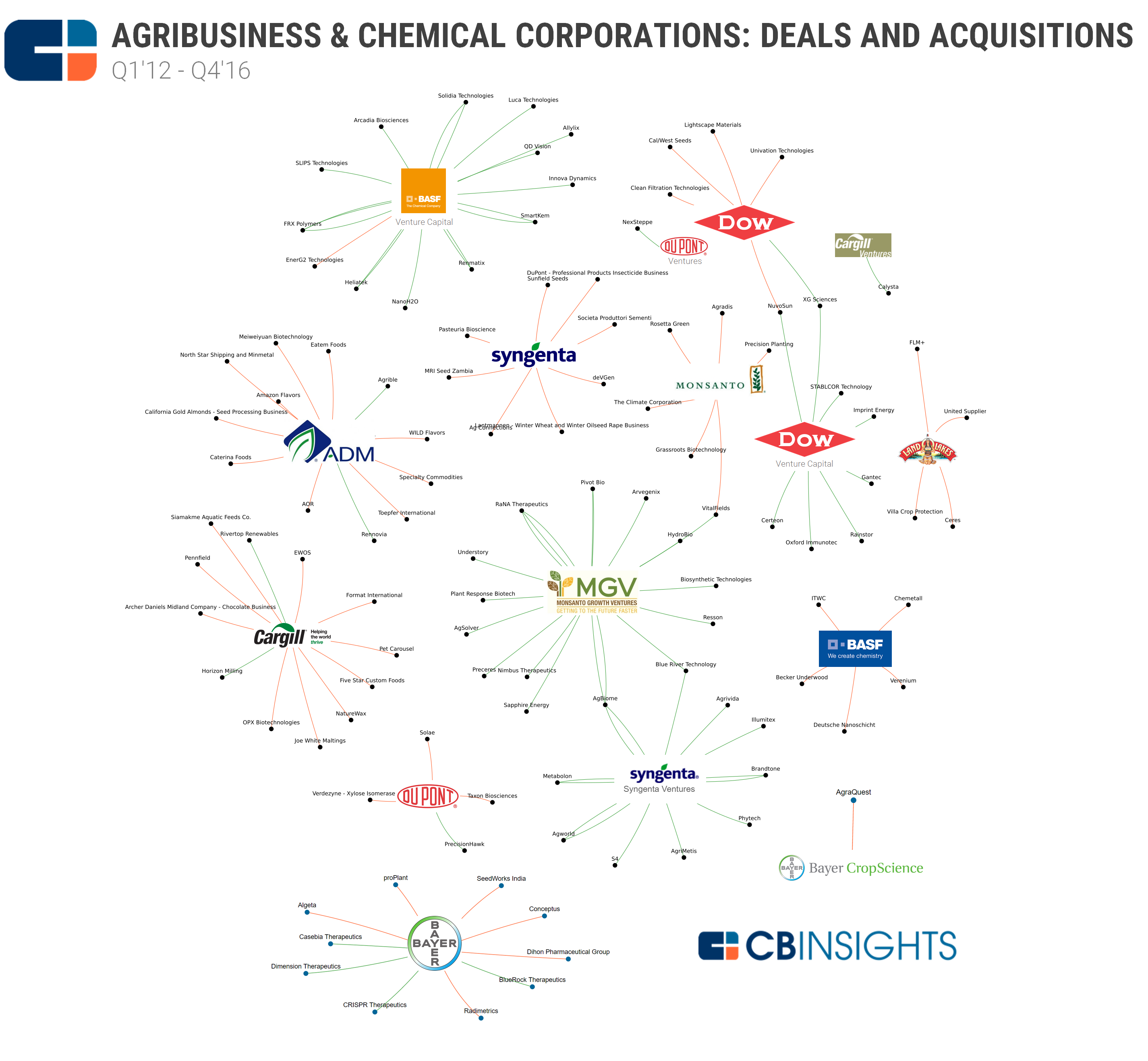 Agribusiness and Chemicals BSG