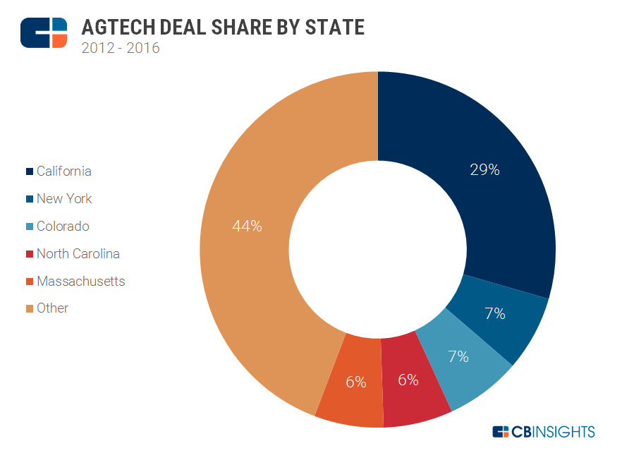 Agtech state share2