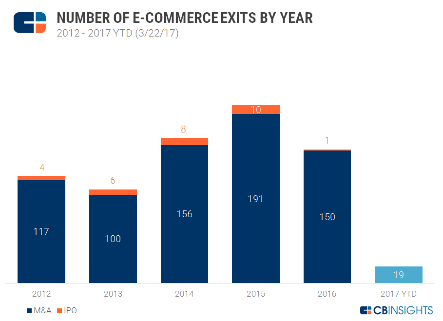 Annual ecommerce exit trends v5 3.27.17