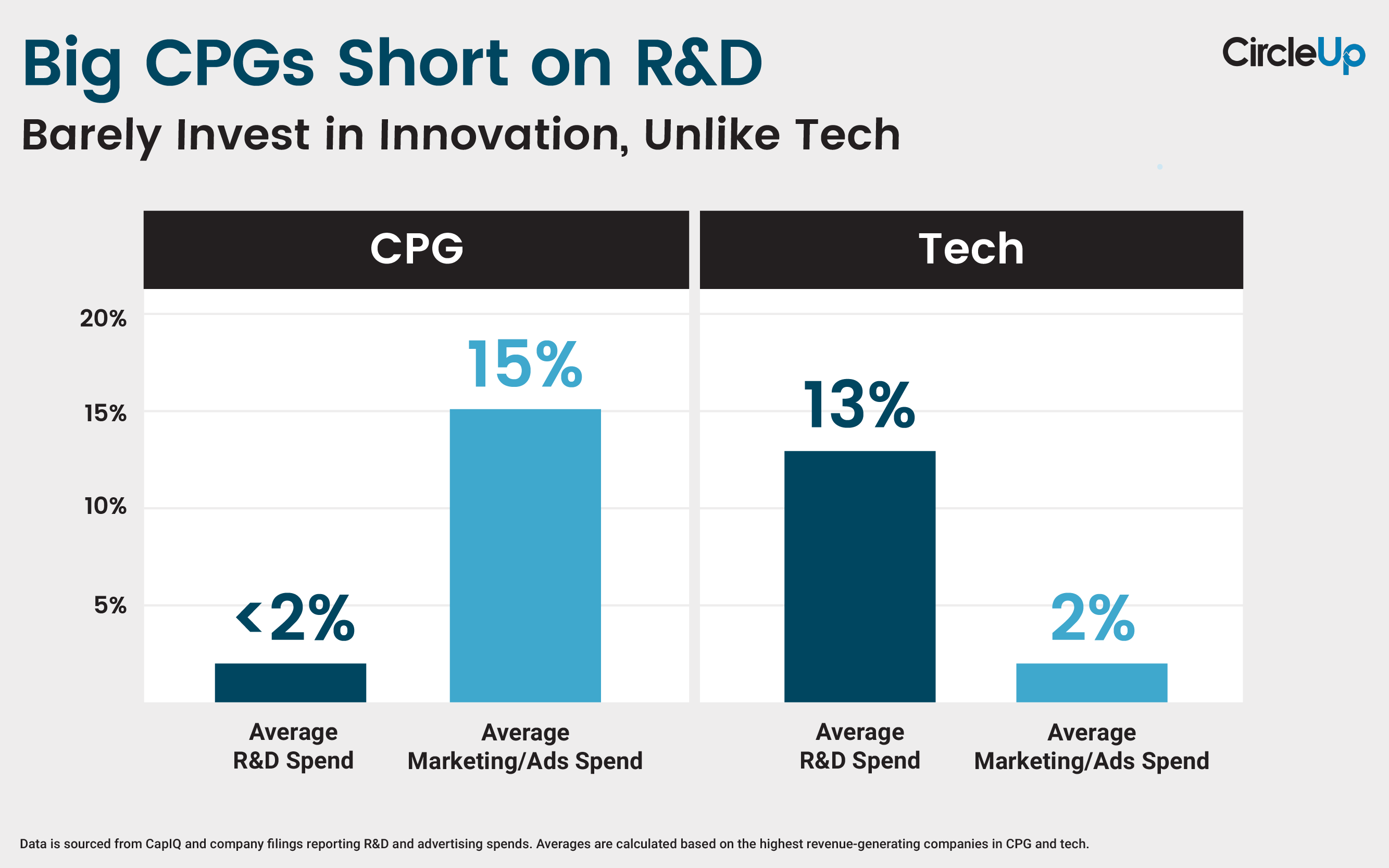 CU Graph - R&D vs Ads _ CPG vs Tech