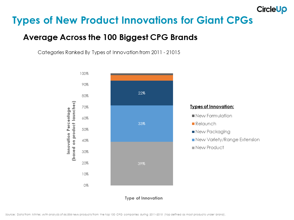 CU Graph - Types of New Product Innovations for Big CPGs