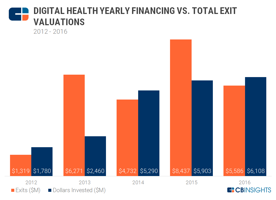 Digital Health Exits vs. Valuations