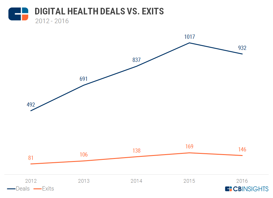 Digital Health exits vs. deals2