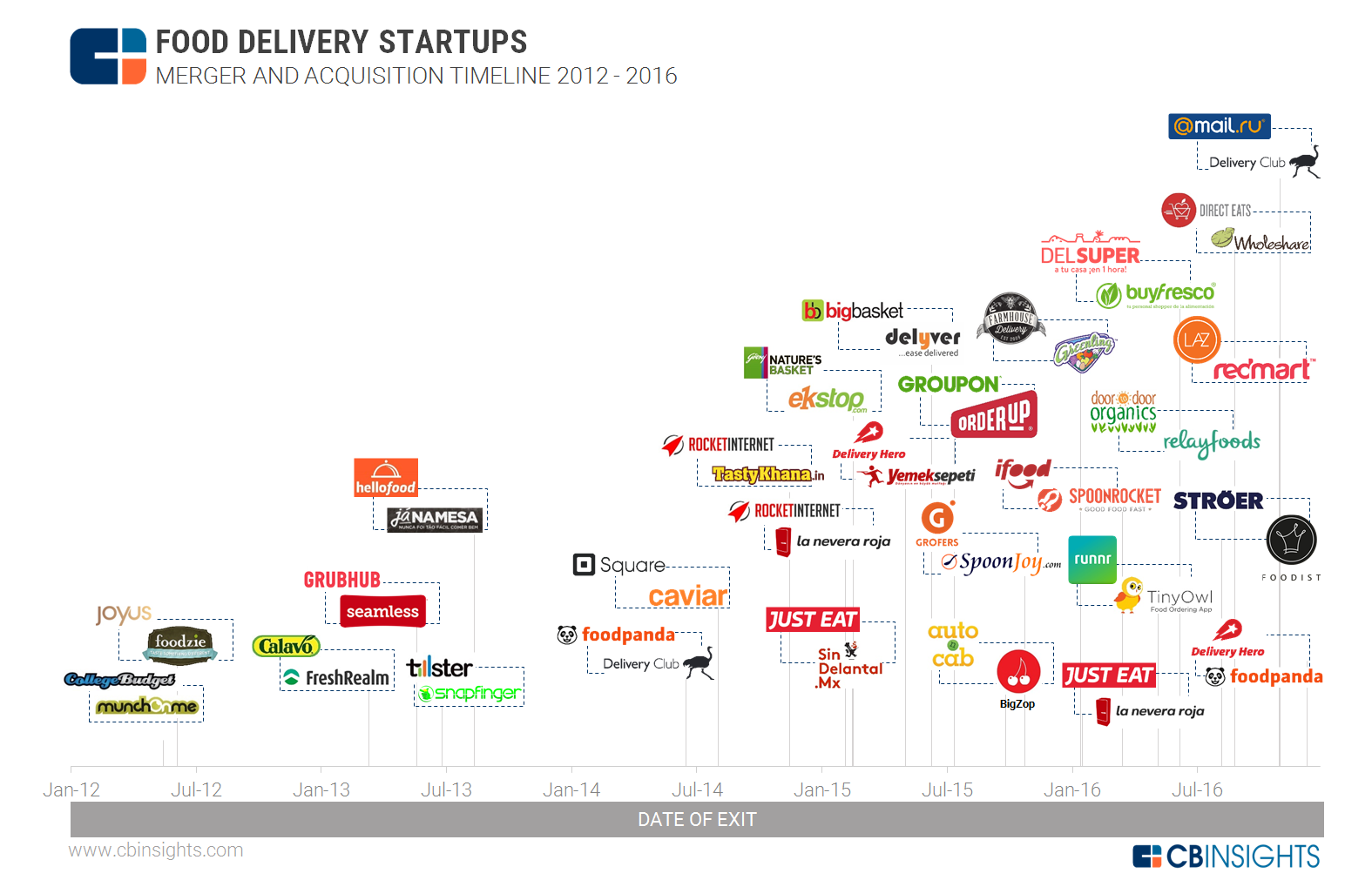 Food Delivery M&A Timeline 3.13.17