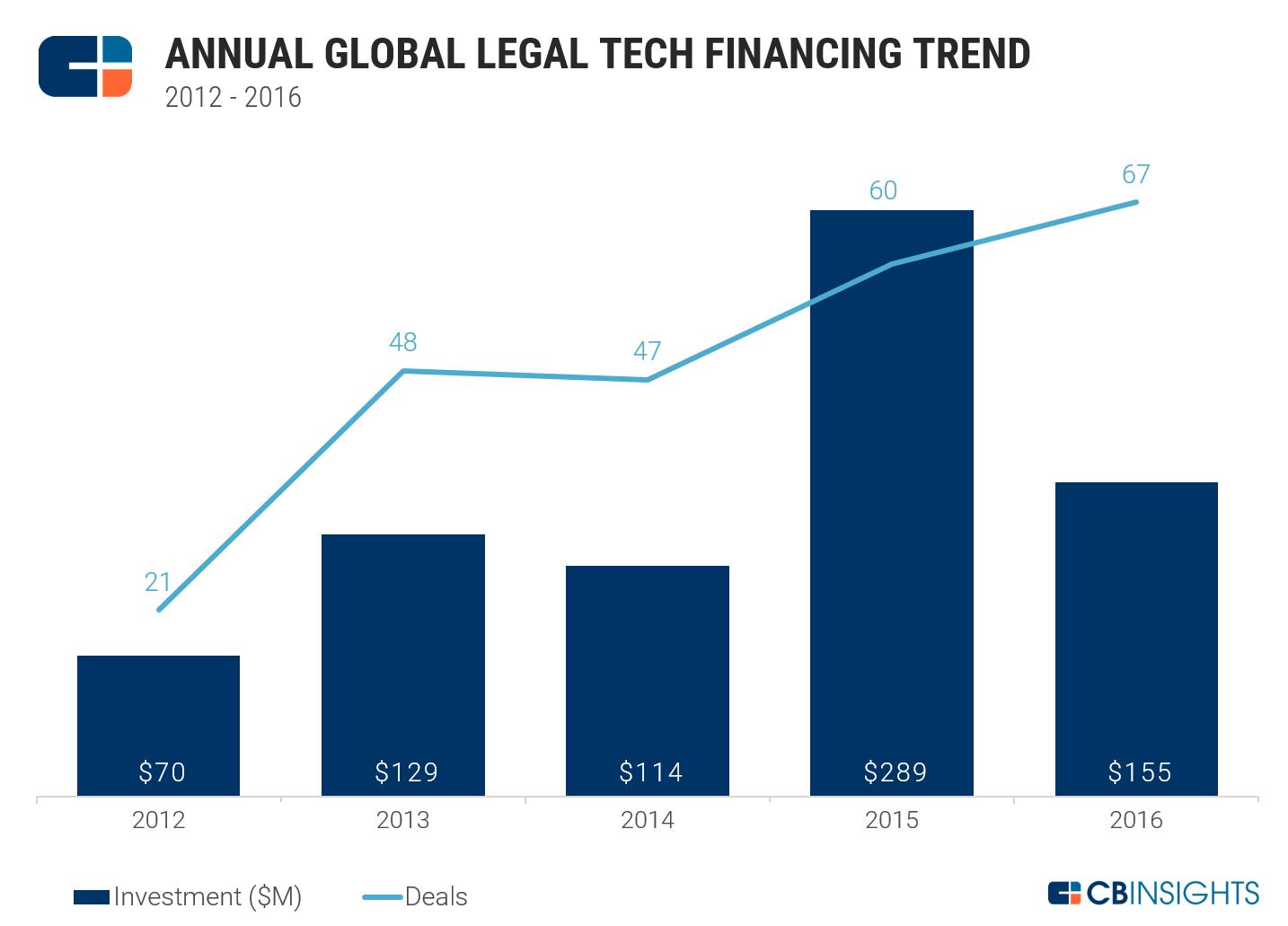 Legal Tech Annual D&D
