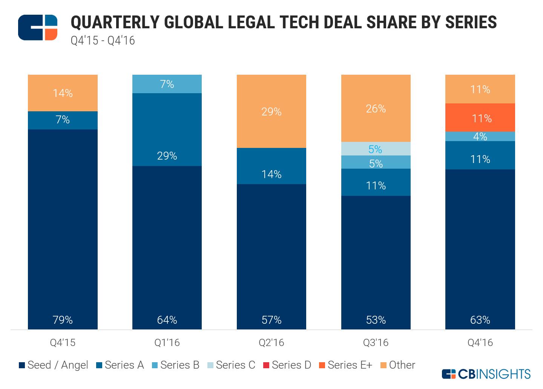 Legal Tech Deal Share