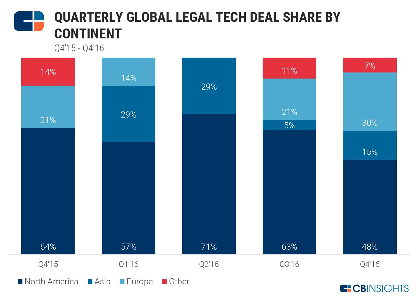 Legal Tech Geo Share
