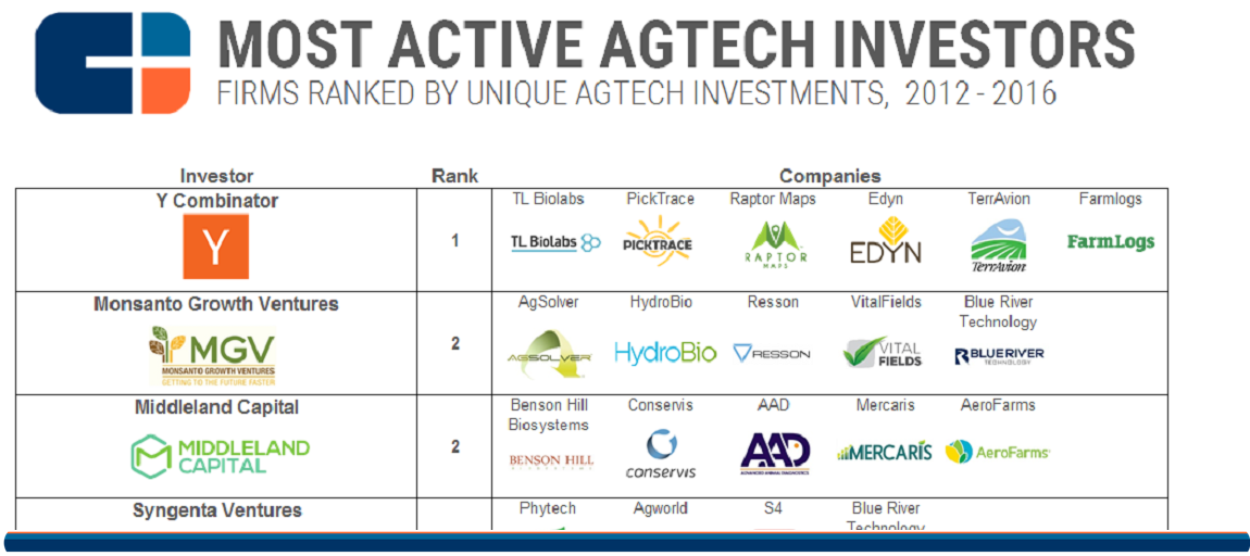 Most Active Agtech feature