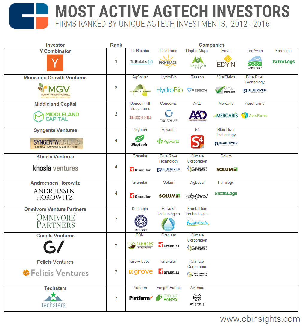 Most Active Agtech