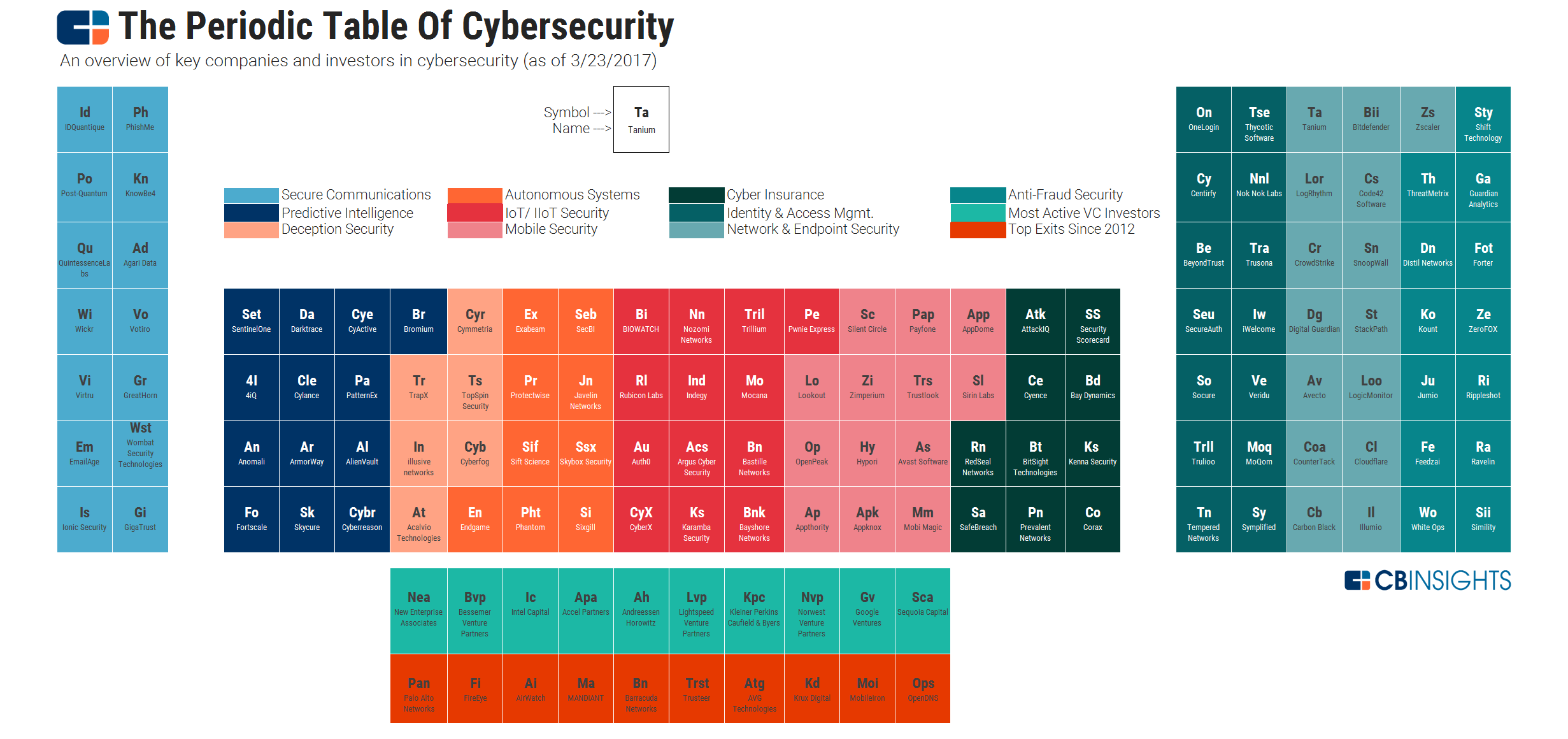The periodic table of cybersecurity startups navigating the periodic table of cybersecurity gamestrikefo Images