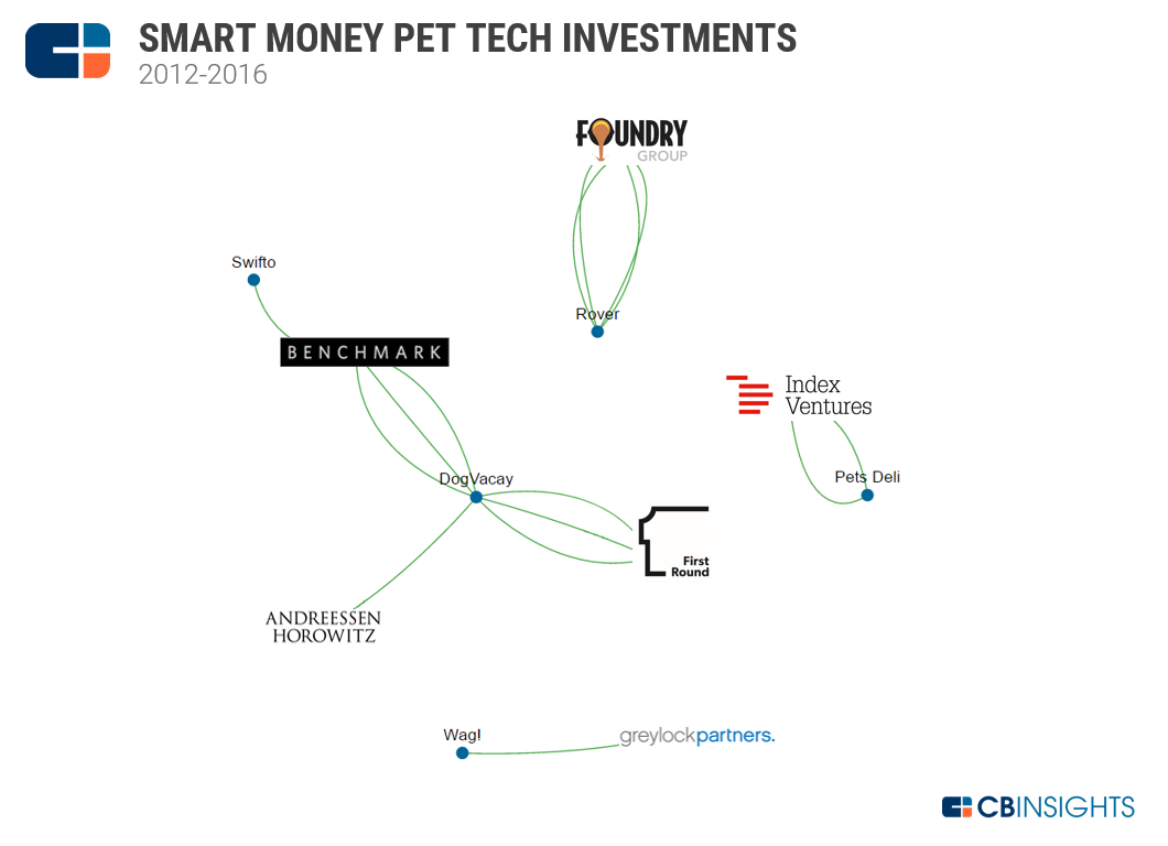 Pet Tech Smart Money BSG w Logos 2012-2016