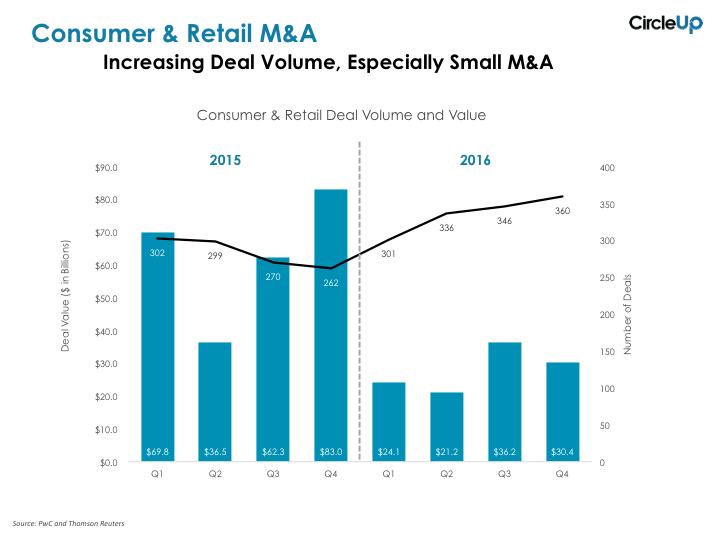 PwC consumer retail M&A 2015-2016