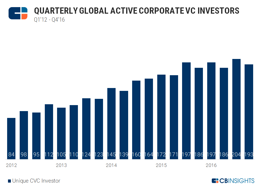 Qtrly Global Active Corporate VC Investors