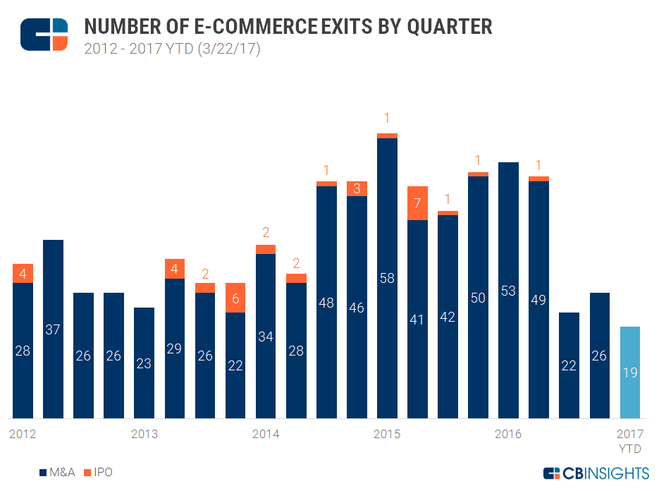 Quarterly ecommerce exit trends v5 3.27.17