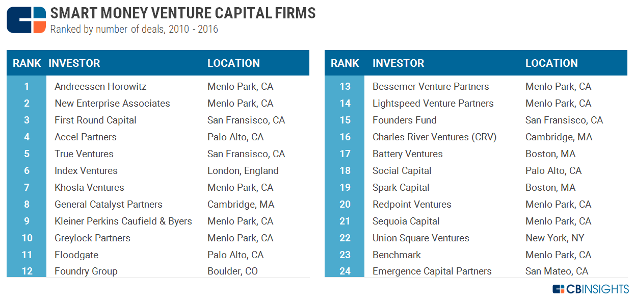 Where Smart Money VCs Invest