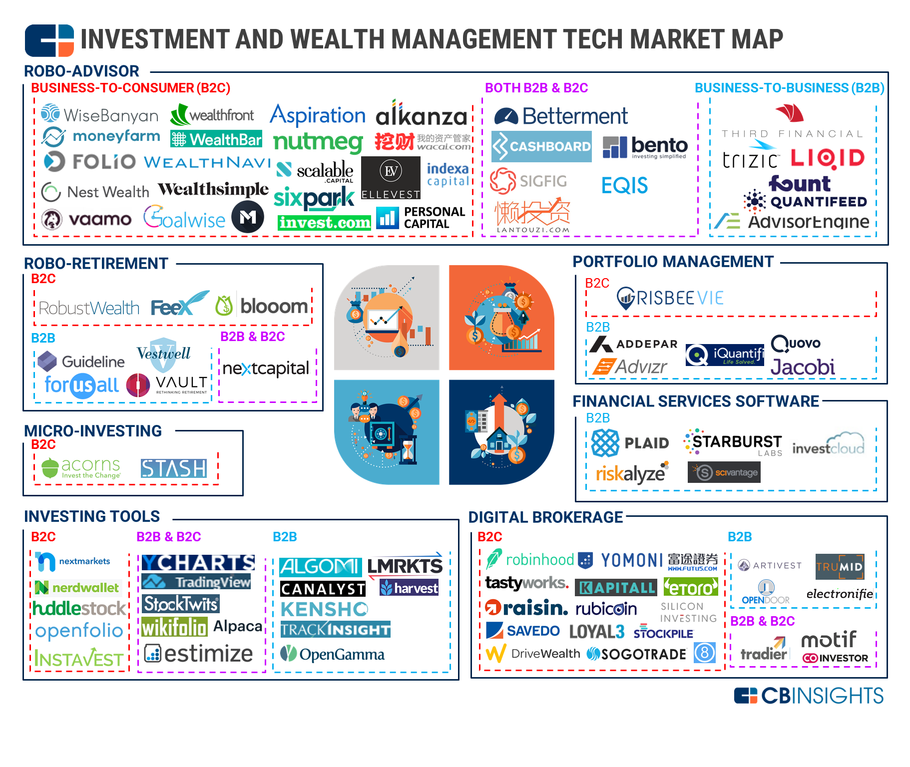 Wealth Tech Market Map: 90+ Companies Transforming Investment and ...