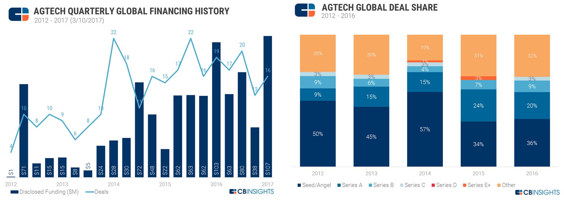 agtech funding webinar