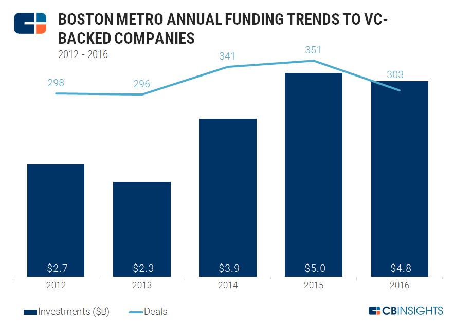 boston funding yearly