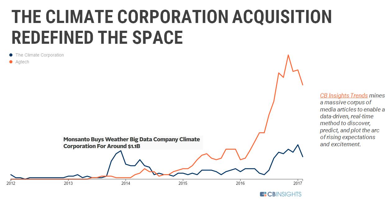 climate corp monsanto