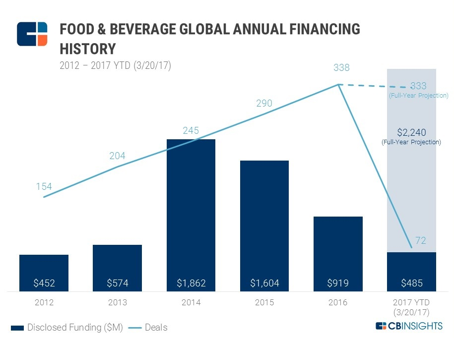 food annual funding