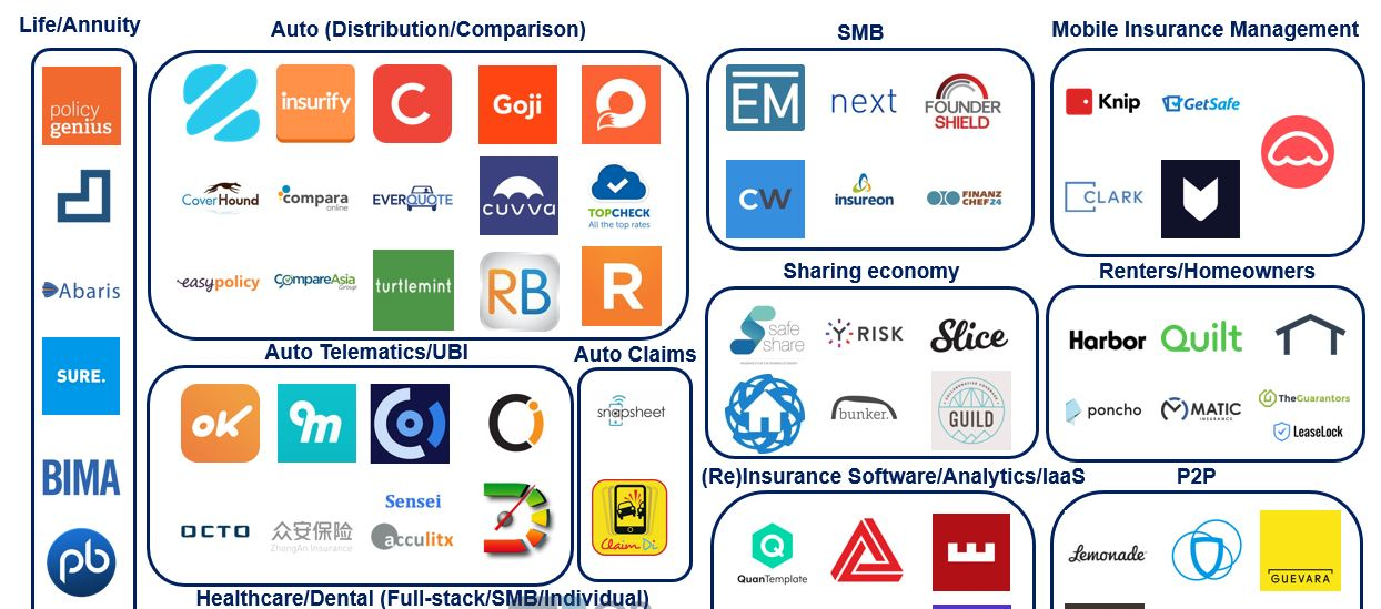 Pet Insurance Companies >> Insurance Tech Rising: 130+ Insurance Startups Across P2P, Life, Commercial & More in One Chart