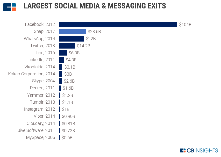 largest social media exits since 1999 v6