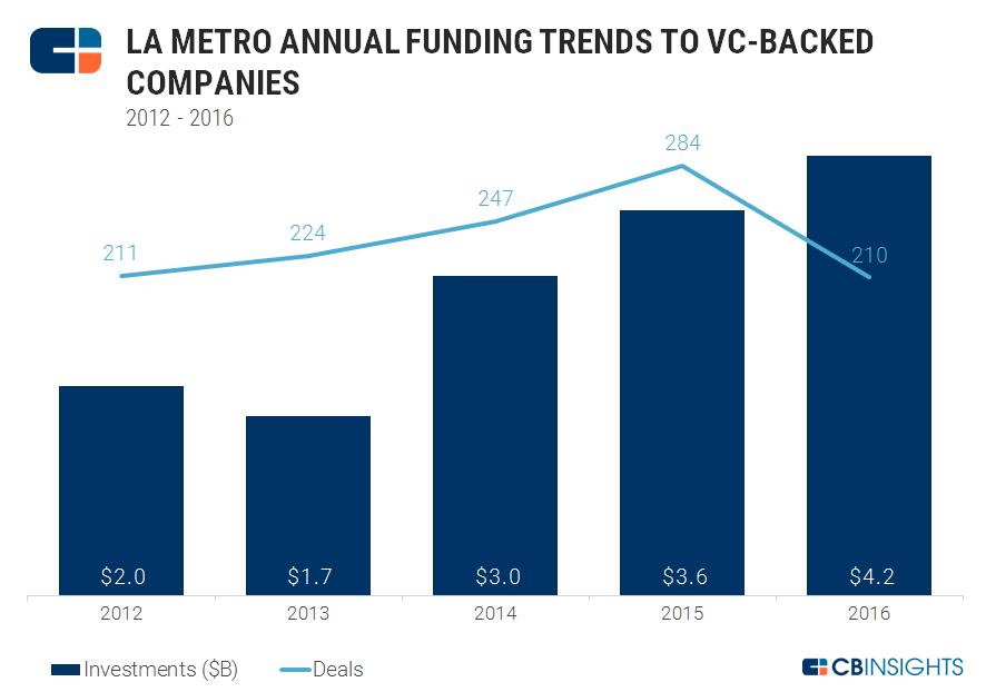 los angeles metro yearly funding