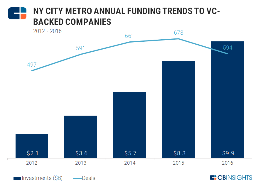 nyc metro yearly funding