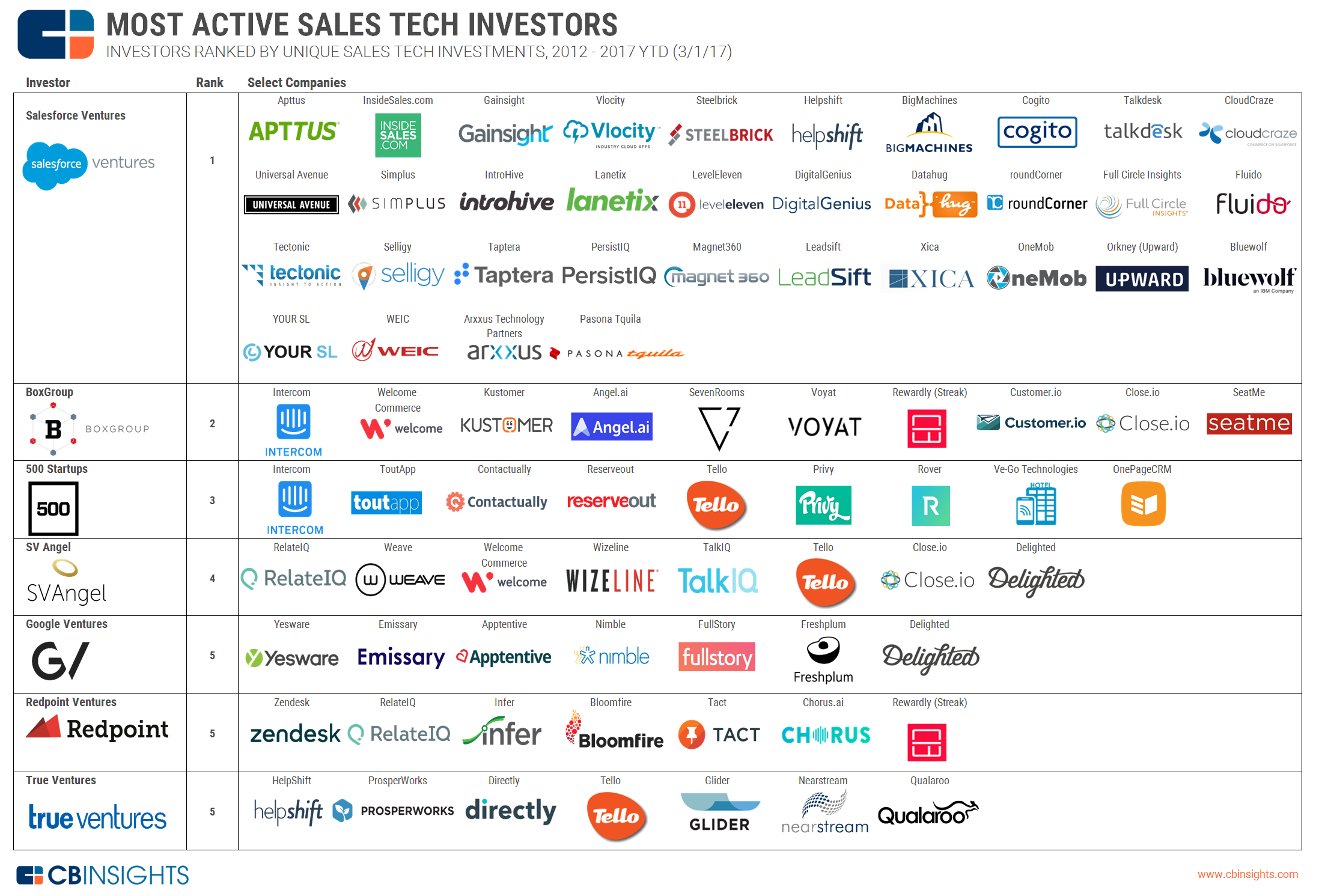 ca6a2c74cc6a The Most Active Investors In Sales Tech In One Infographic