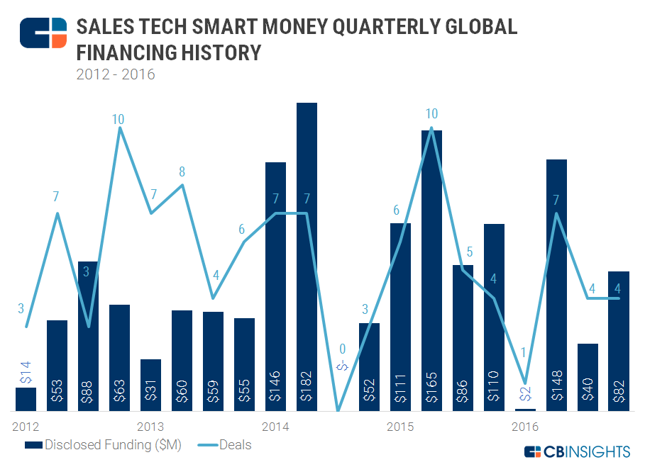 smart money sales tech quarterly v2 3.6.17