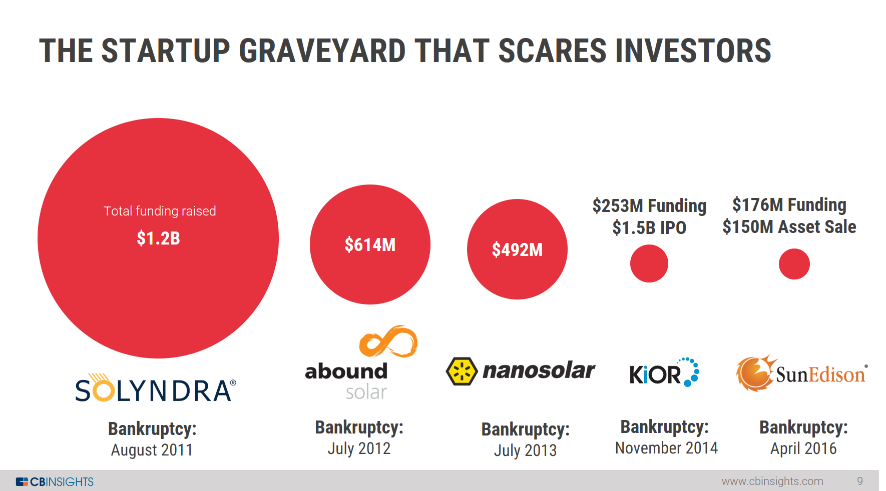 startup graveyard