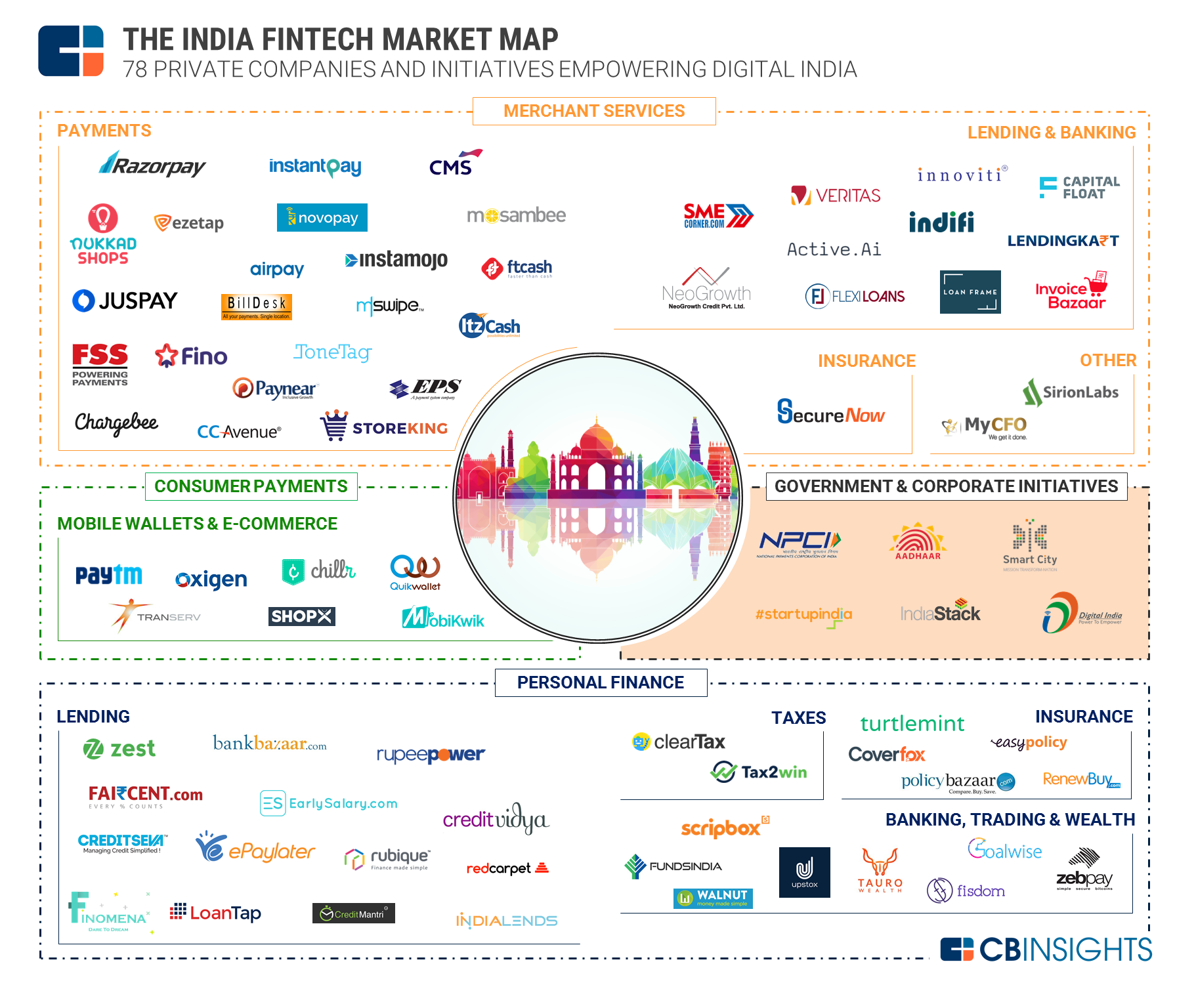 The India Fintech Market Map 72 Startups Working Across