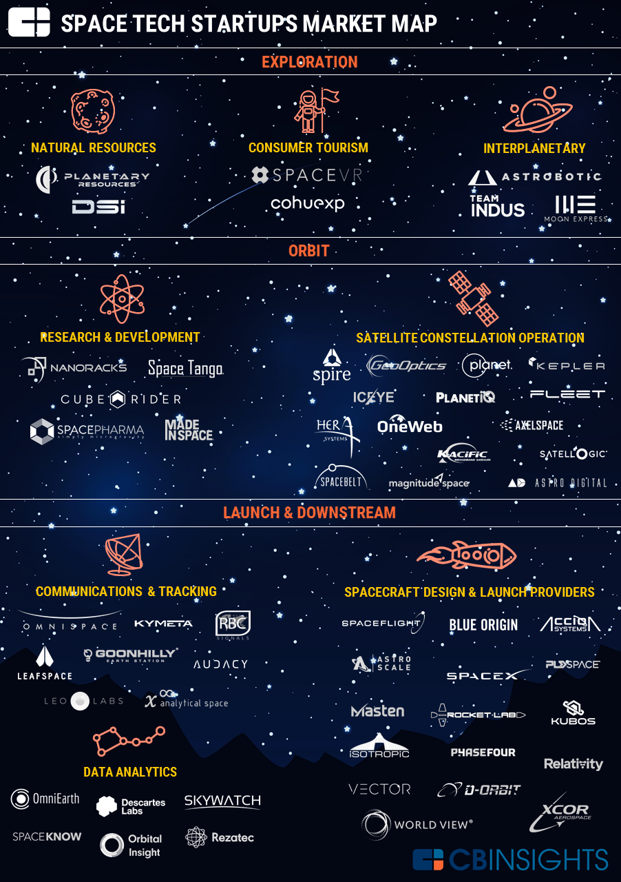 2017.04.04 Space Tech Market Map v5