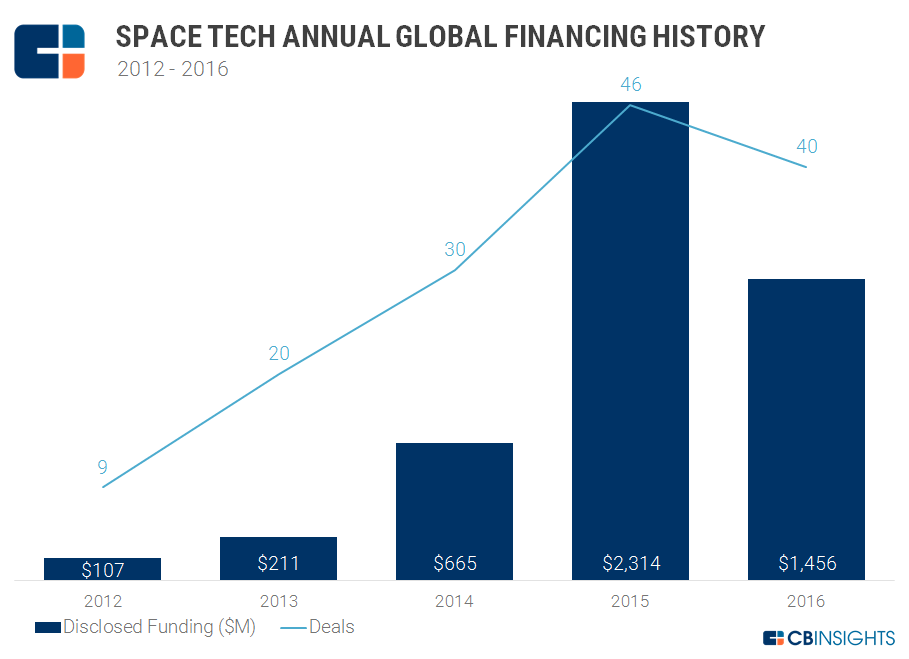 2017.04.10 SpaceTech Annual Funding