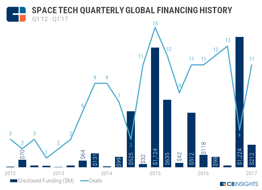 2017.04.10 SpaceTech Quarterly Funding