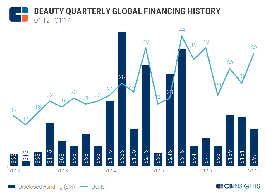 4.19.17 Beauty Quarterly Funding