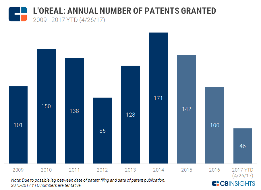4.26 Loreal Patents Granted Chart