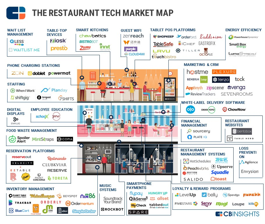 The Future Of Dining 89 Startups Reinventing The