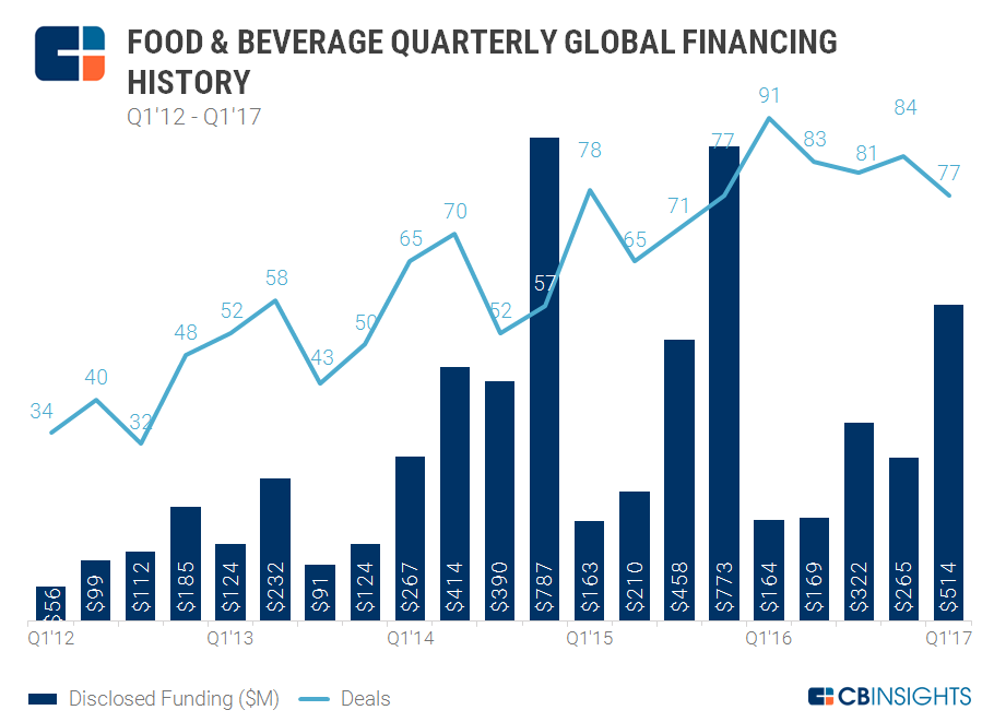 4.6.17 FoodBev Quarterly