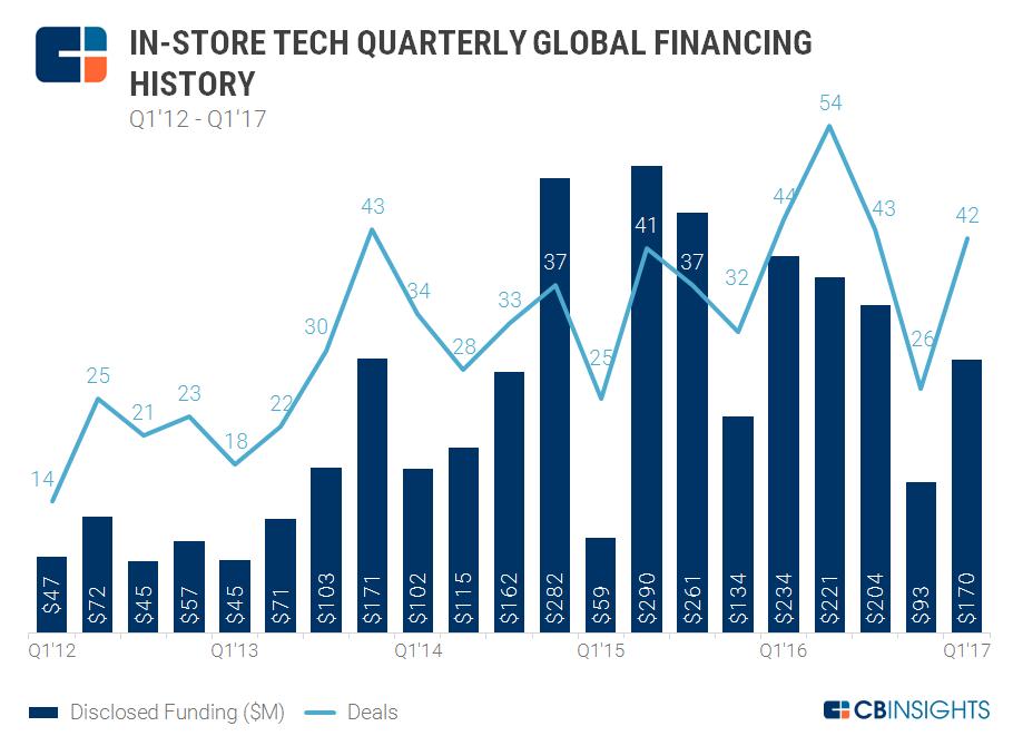 4.6.17 Store Tech Quarterly