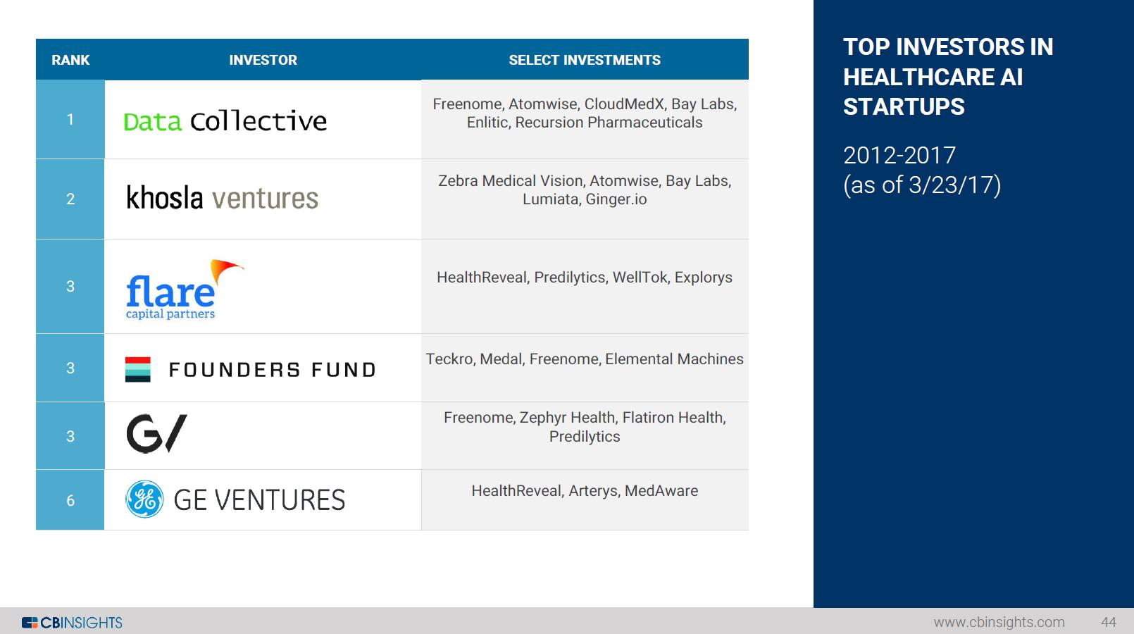 AI_healthcare_investors